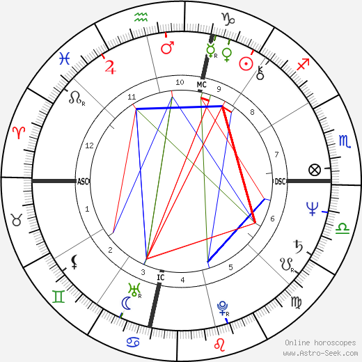 Richard Keith Powell день рождения гороскоп, Richard Keith Powell Натальная карта онлайн