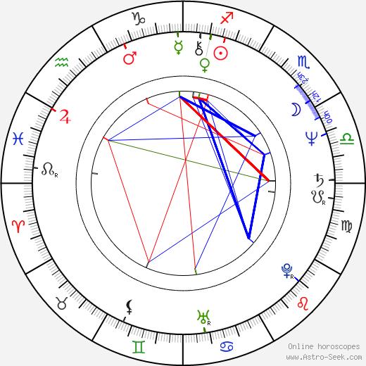 Robert Covarrubias birth chart, Robert Covarrubias astro natal horoscope, astrology