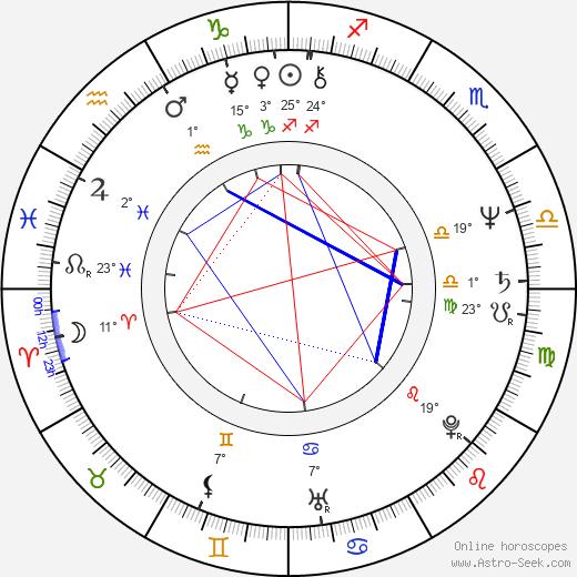 Sam Hennings birth chart, biography, wikipedia 2019, 2020