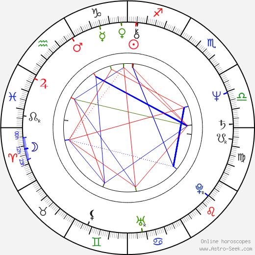 Sam Hennings astro natal birth chart, Sam Hennings horoscope, astrology