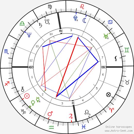 Stephen Brown tema natale, oroscopo, Stephen Brown oroscopi gratuiti, astrologia