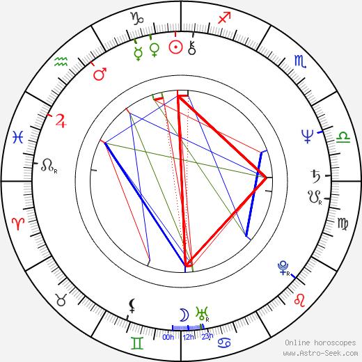 Steve Kramer birth chart, Steve Kramer astro natal horoscope, astrology