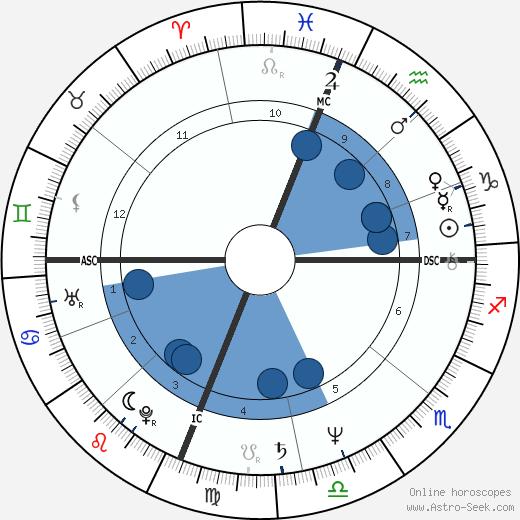 Terry Bozzio wikipedia, horoscope, astrology, instagram