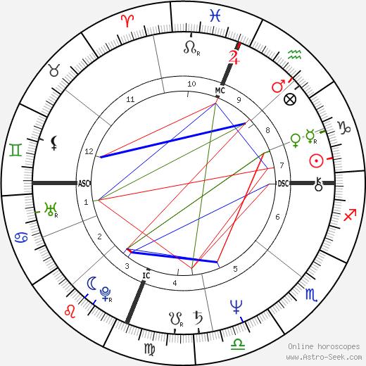 Терри Боззио Terry Bozzio день рождения гороскоп, Terry Bozzio Натальная карта онлайн