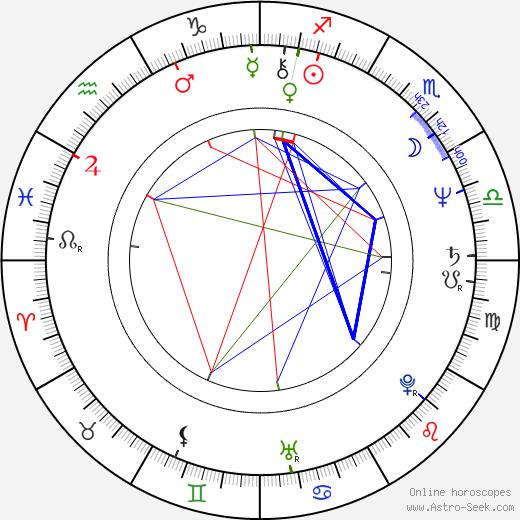 Thom Barry birth chart, Thom Barry astro natal horoscope, astrology
