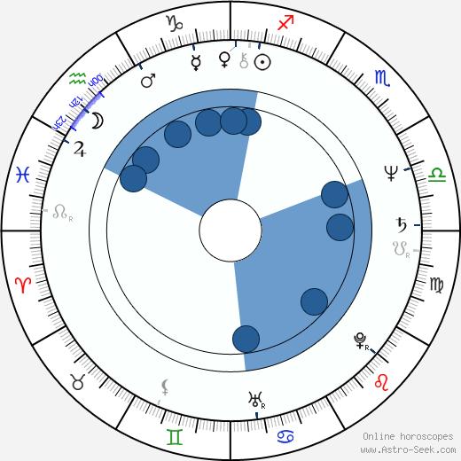 Tom Vilsack wikipedia, horoscope, astrology, instagram