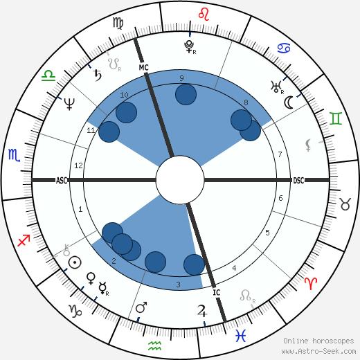 Urs Kliby wikipedia, horoscope, astrology, instagram