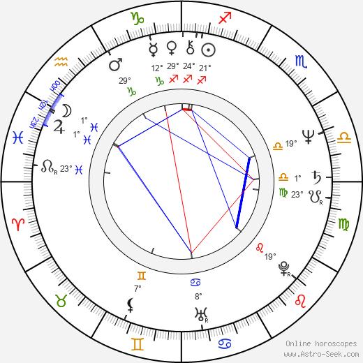 Vicki Michelle birth chart, biography, wikipedia 2019, 2020