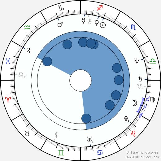 Victoria Spark wikipedia, horoscope, astrology, instagram