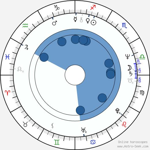 Vlasta Brtníková wikipedia, horoscope, astrology, instagram