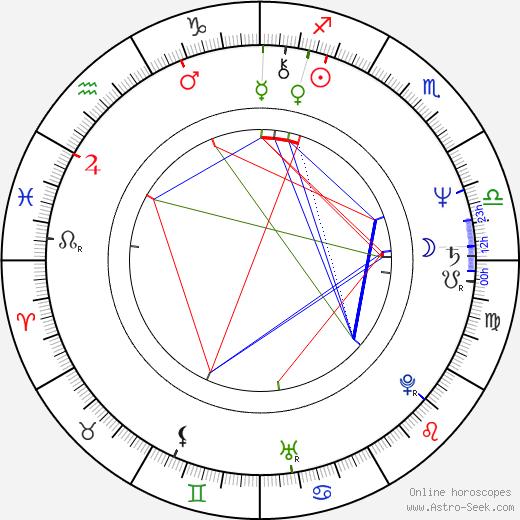 Vlasta Brtníková astro natal birth chart, Vlasta Brtníková horoscope, astrology