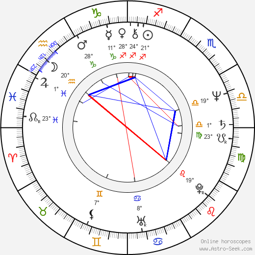 Wendie Malick birth chart, biography, wikipedia 2019, 2020