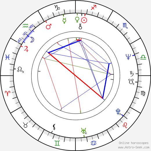 Wendie Malick astro natal birth chart, Wendie Malick horoscope, astrology