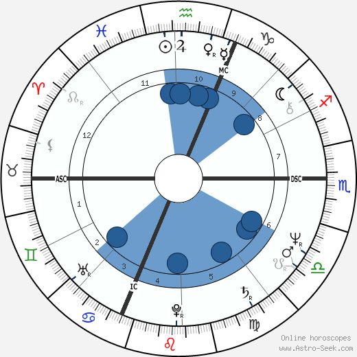 Angelo Branduardi wikipedia, horoscope, astrology, instagram