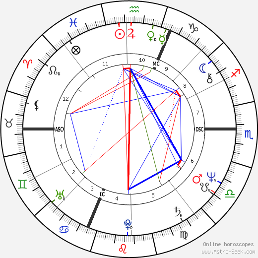 Angelo Branduardi astro natal birth chart, Angelo Branduardi horoscope, astrology