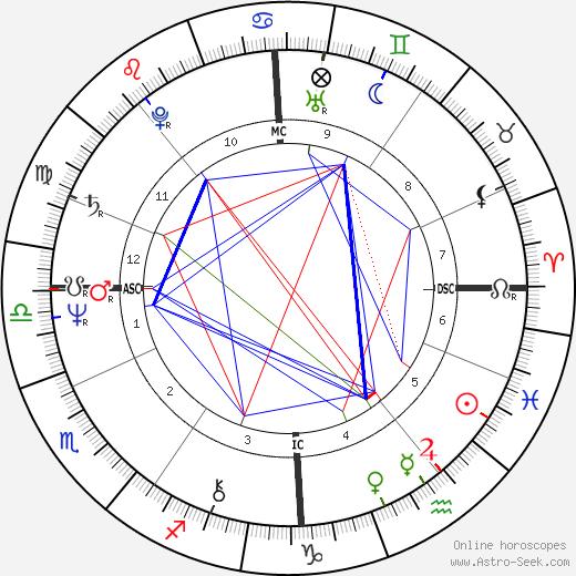 Anthony Joseph Lloyd birth chart, Anthony Joseph Lloyd astro natal horoscope, astrology