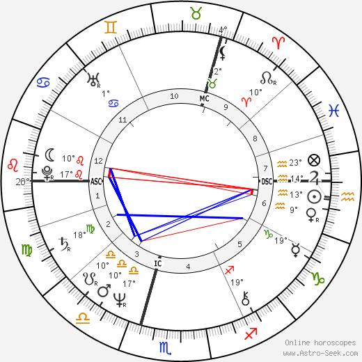 Barbara Sukowa birth chart, biography, wikipedia 2019, 2020