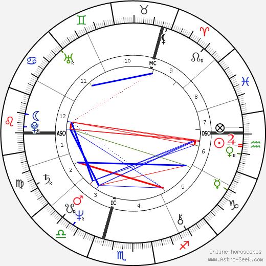 Barbara Sukowa astro natal birth chart, Barbara Sukowa horoscope, astrology