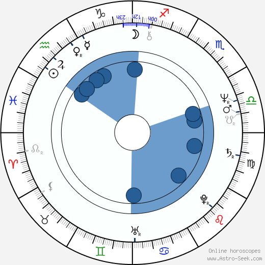 Bernie Paul wikipedia, horoscope, astrology, instagram