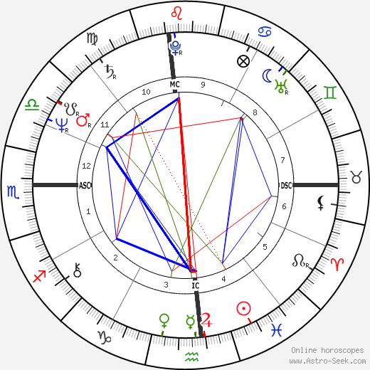Bill Ritter tema natale, oroscopo, Bill Ritter oroscopi gratuiti, astrologia