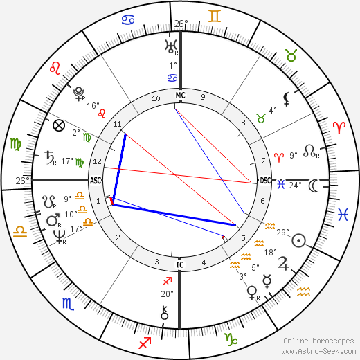 Cybill Shepherd birth chart, biography, wikipedia 2020, 2021