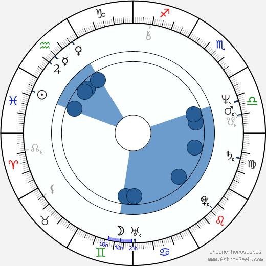 Don Shanks wikipedia, horoscope, astrology, instagram