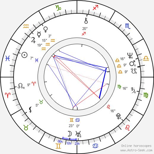 Don Shanks birth chart, biography, wikipedia 2020, 2021