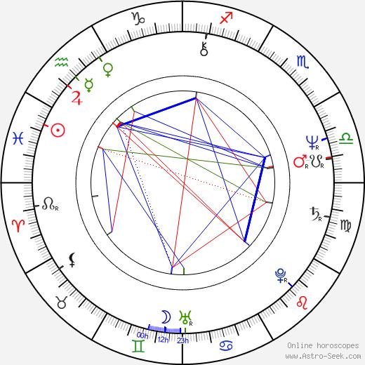 Don Shanks birth chart, Don Shanks astro natal horoscope, astrology
