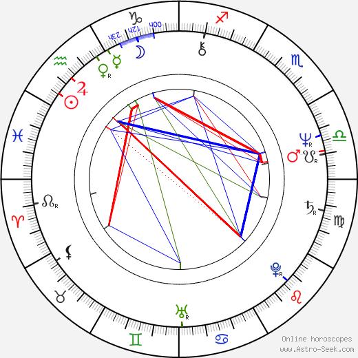 Donna Hanover birth chart, Donna Hanover astro natal horoscope, astrology
