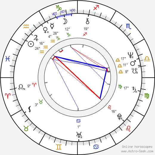 Ewa Aulin birth chart, biography, wikipedia 2018, 2019