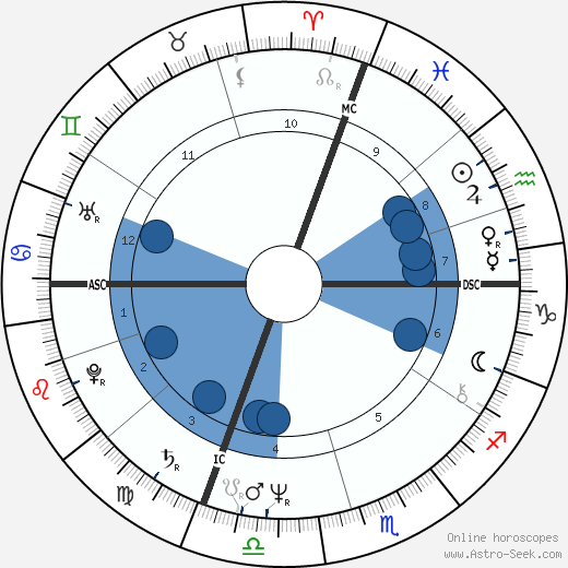 Gerard Zerbi wikipedia, horoscope, astrology, instagram
