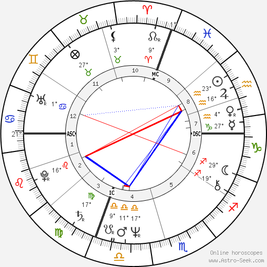 Gerard Zerbi birth chart, biography, wikipedia 2020, 2021