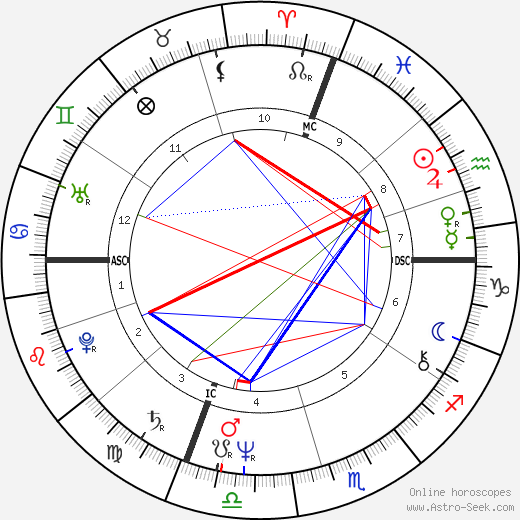 Gerard Zerbi birth chart, Gerard Zerbi astro natal horoscope, astrology
