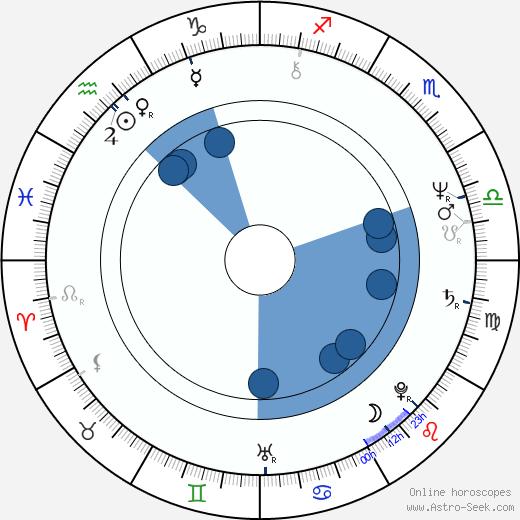 Hana Buštíková wikipedia, horoscope, astrology, instagram