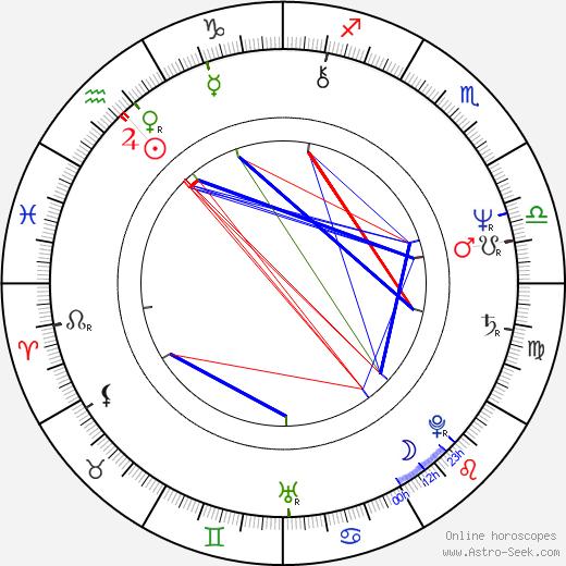 Hana Buštíková birth chart, Hana Buštíková astro natal horoscope, astrology