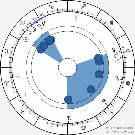 Hark Tsui wikipedia, horoscope, astrology, instagram