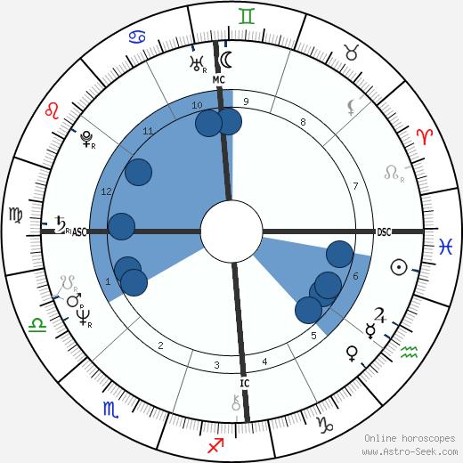 Helen Clark wikipedia, horoscope, astrology, instagram