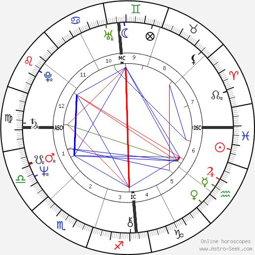 Helen Clark astro natal birth chart, Helen Clark horoscope, astrology