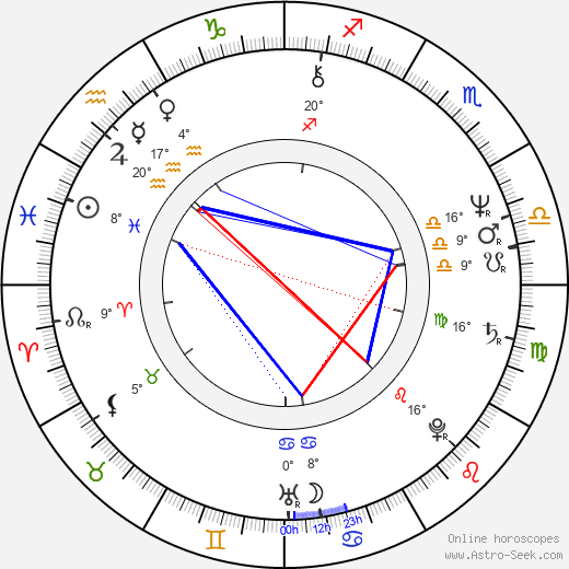 Jane Galloway birth chart, biography, wikipedia 2019, 2020