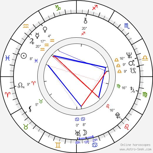 Jane Galloway birth chart, biography, wikipedia 2018, 2019