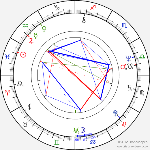 Jane Galloway astro natal birth chart, Jane Galloway horoscope, astrology
