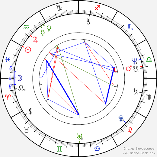Johan Leysen birth chart, Johan Leysen astro natal horoscope, astrology