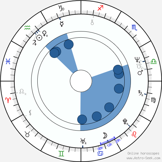 John Bowe wikipedia, horoscope, astrology, instagram