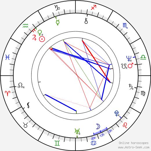 John Bowe birth chart, John Bowe astro natal horoscope, astrology