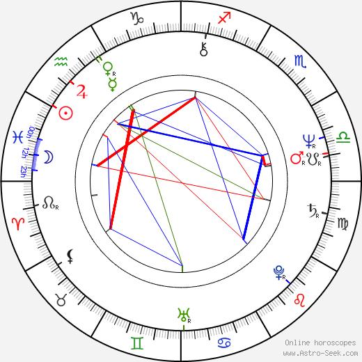 John Hughes astro natal birth chart, John Hughes horoscope, astrology