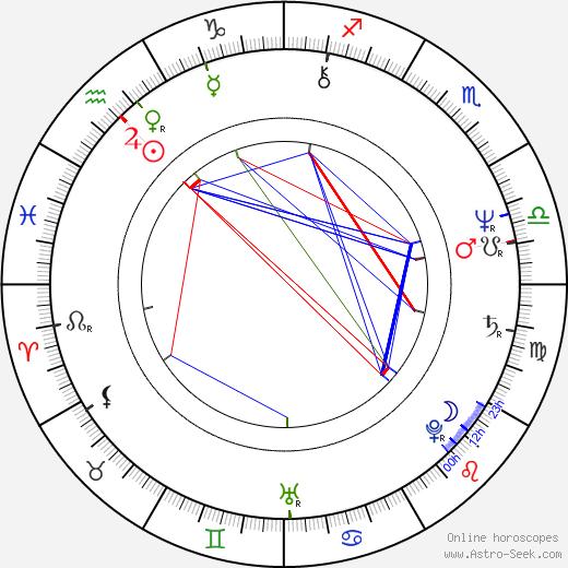 John Schlitt birth chart, John Schlitt astro natal horoscope, astrology