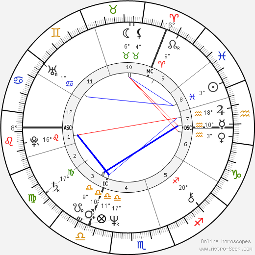 Julie Walters birth chart, biography, wikipedia 2018, 2019