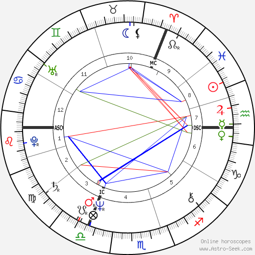 Julie Walters astro natal birth chart, Julie Walters horoscope, astrology