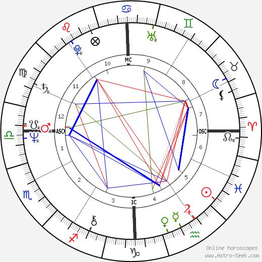 Julius Erving astro natal birth chart, Julius Erving horoscope, astrology