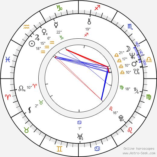 Karen Joy Fowler birth chart, biography, wikipedia 2019, 2020